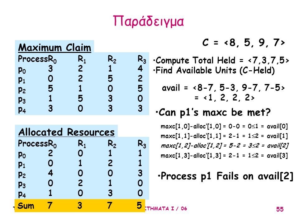 Παράδειγμα C = <8, 5, 9, 7> Maximum Claim Can p1's maxc be met