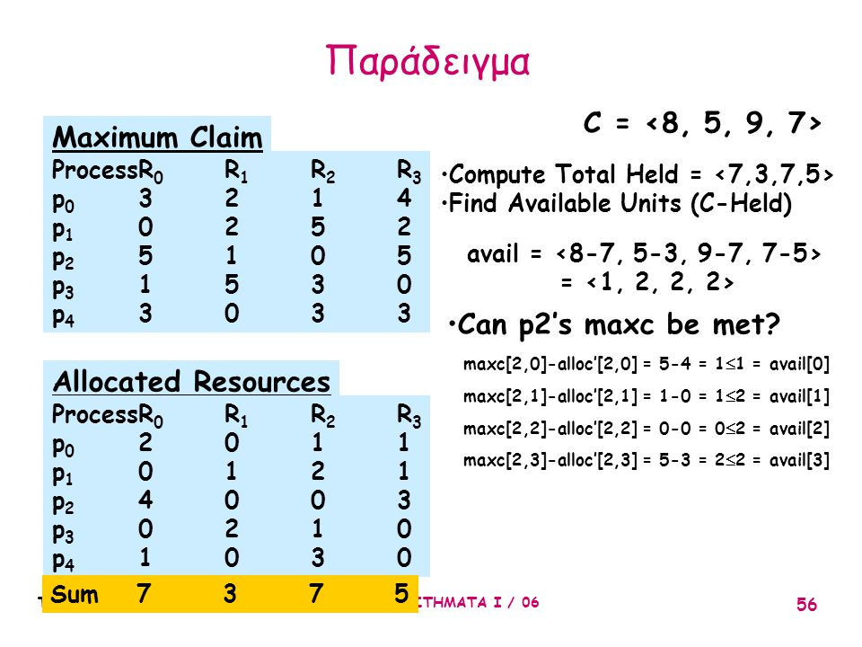 Παράδειγμα C = <8, 5, 9, 7> Maximum Claim Can p2's maxc be met