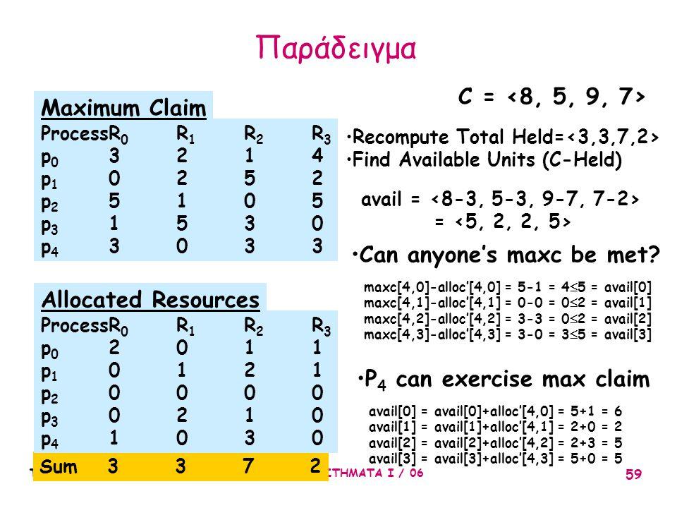 Παράδειγμα C = <8, 5, 9, 7> Maximum Claim