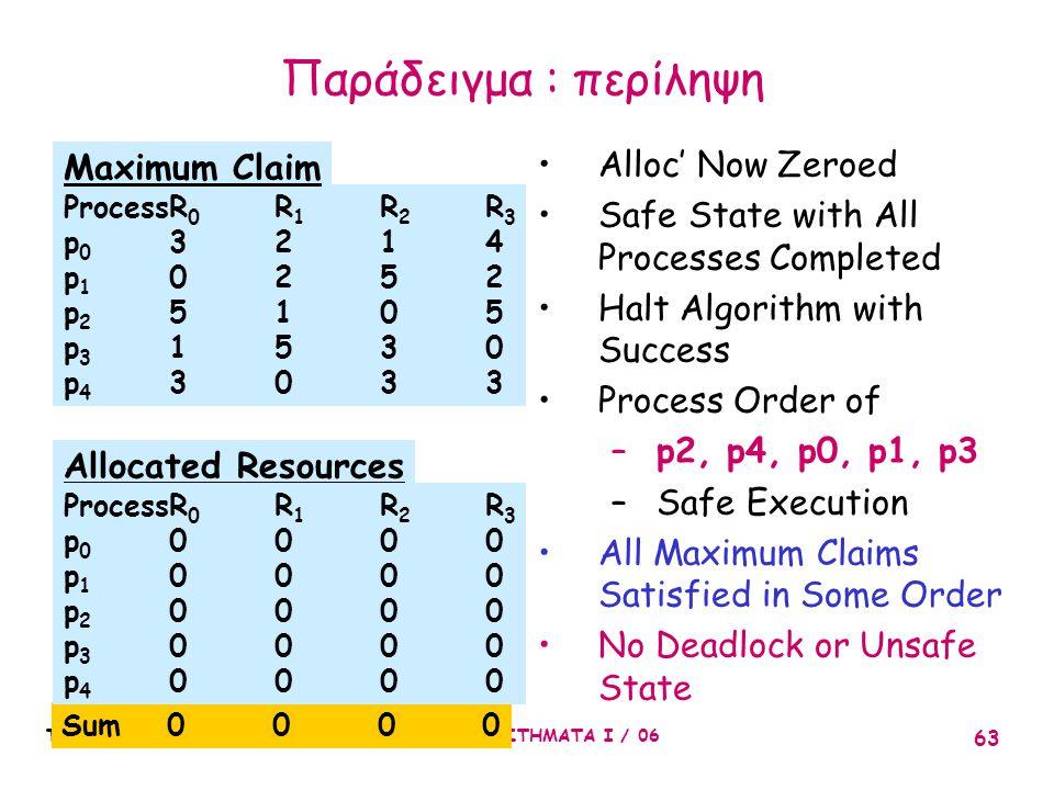 Παράδειγμα : περίληψη Maximum Claim Alloc' Now Zeroed