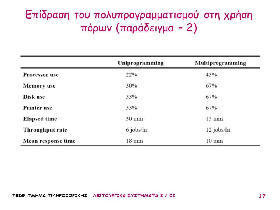 Επίδραση του πολυπρογραμματισμού στη χρήση πόρων (παράδειγμα – 2)