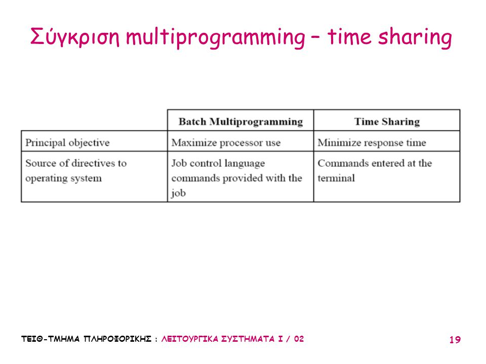 Σύγκριση multiprogramming – time sharing