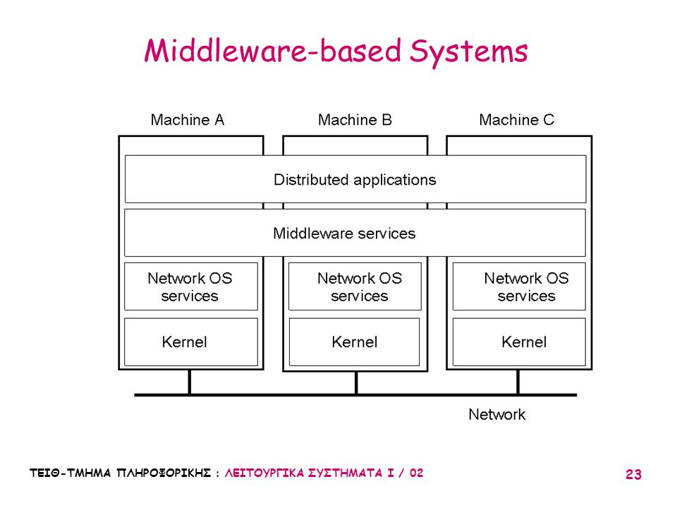 Middleware-based Systems