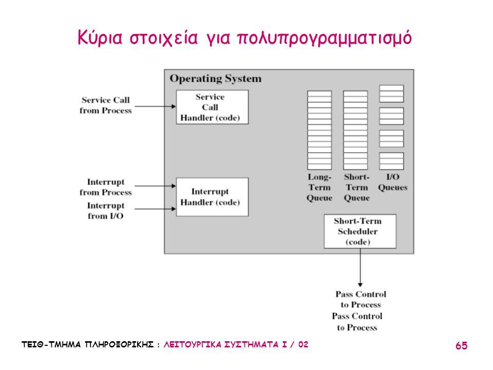 Κύρια στοιχεία για πολυπρογραμματισμό