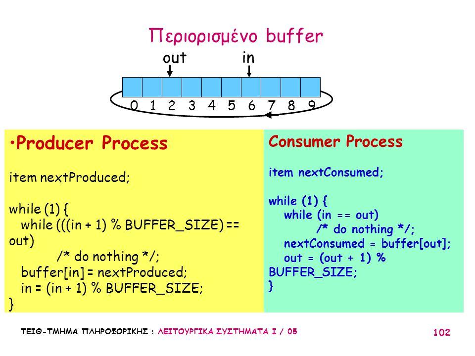 Περιορισμένο buffer Producer Process out in Consumer Process