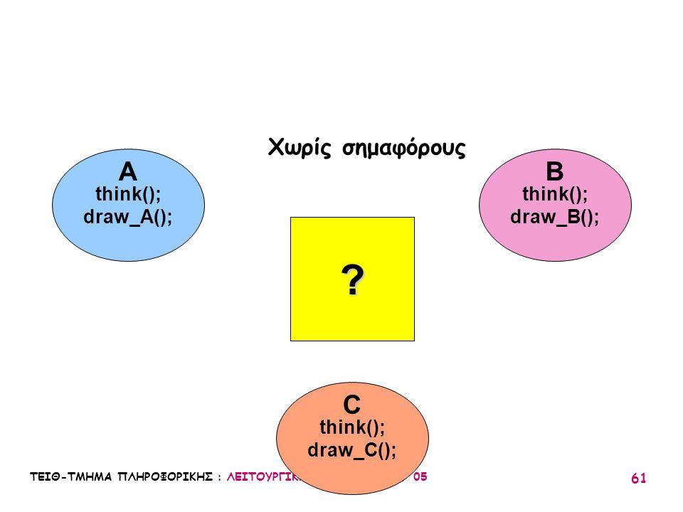 A B C Χωρίς σημαφόρους think(); draw_A(); think(); draw_B();