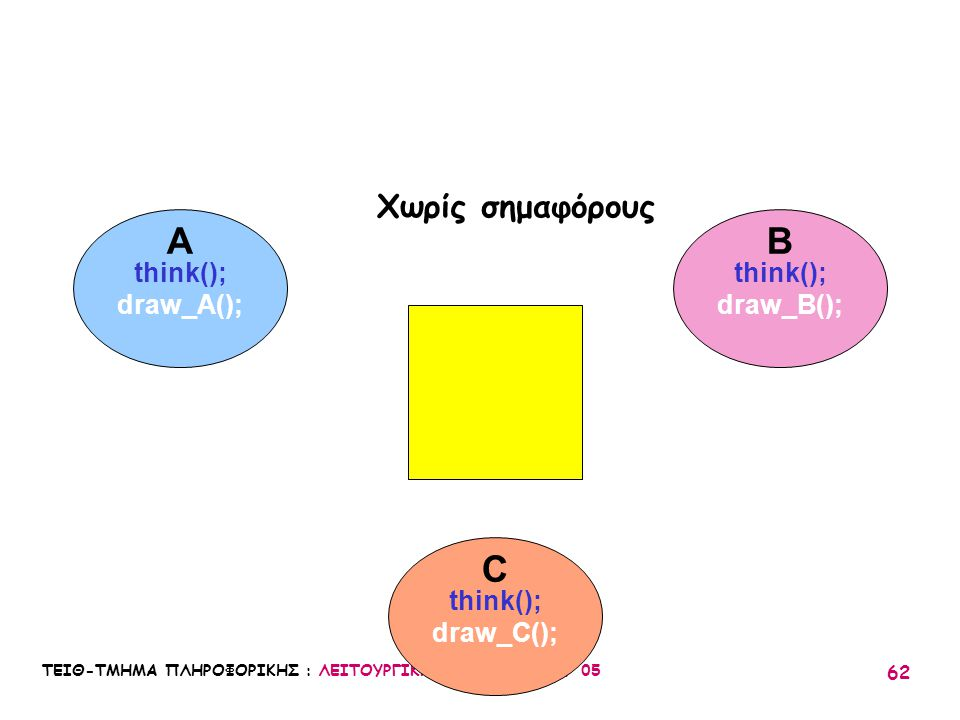 A B C Χωρίς σημαφόρους think(); draw_A(); think(); draw_B(); think();