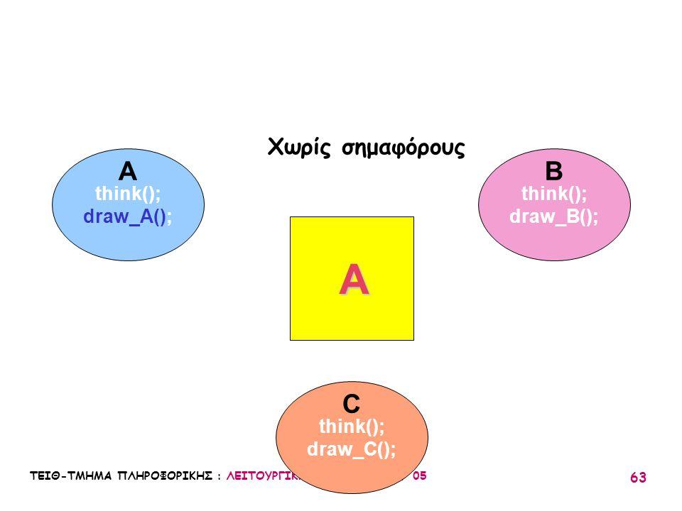 A A B C Χωρίς σημαφόρους think(); draw_A(); think(); draw_B();