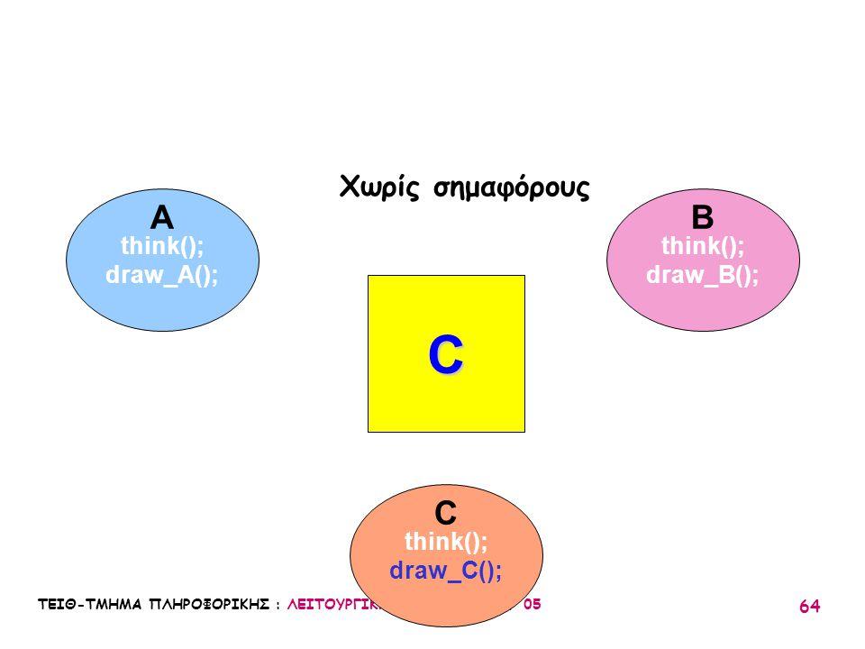 C A B C Χωρίς σημαφόρους think(); draw_A(); think(); draw_B();