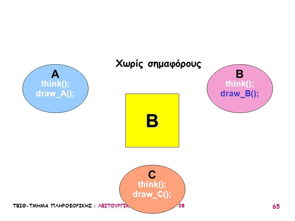 B A B C Χωρίς σημαφόρους think(); draw_A(); think(); draw_B();
