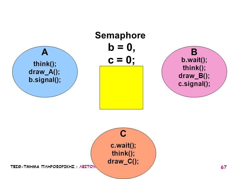 b = 0, c = 0; Semaphore A B C b.wait(); think(); think(); draw_A();