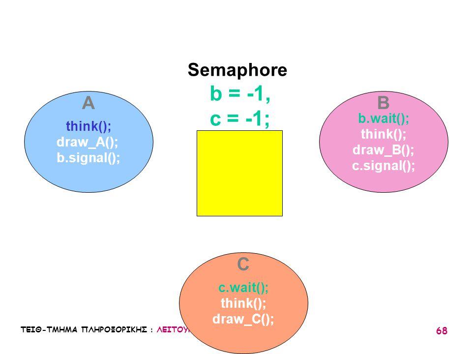 b = -1, c = -1; Semaphore A B C b.wait(); think(); think(); draw_A();