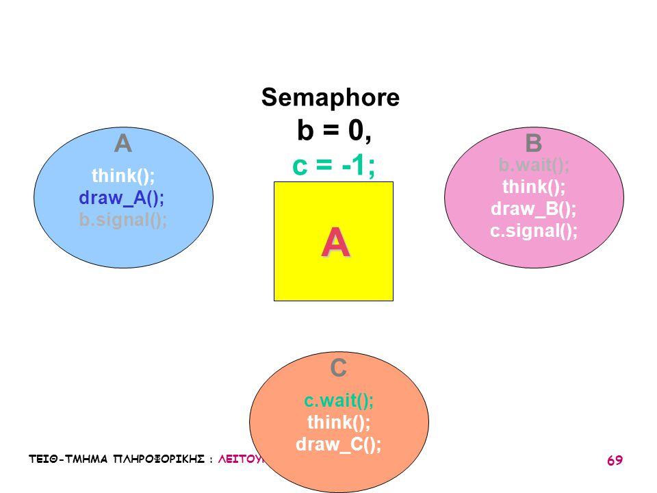 A b = 0, c = -1; Semaphore A B C b.wait(); think(); think(); draw_A();