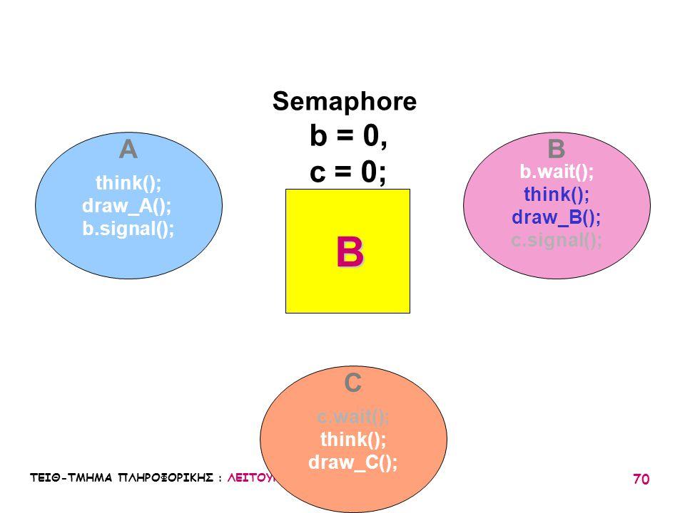 B b = 0, c = 0; Semaphore A B C b.wait(); think(); think(); draw_A();