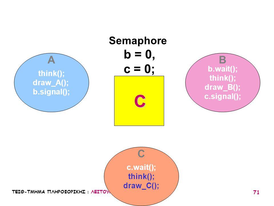 C b = 0, c = 0; Semaphore A B C b.wait(); think(); think(); draw_A();