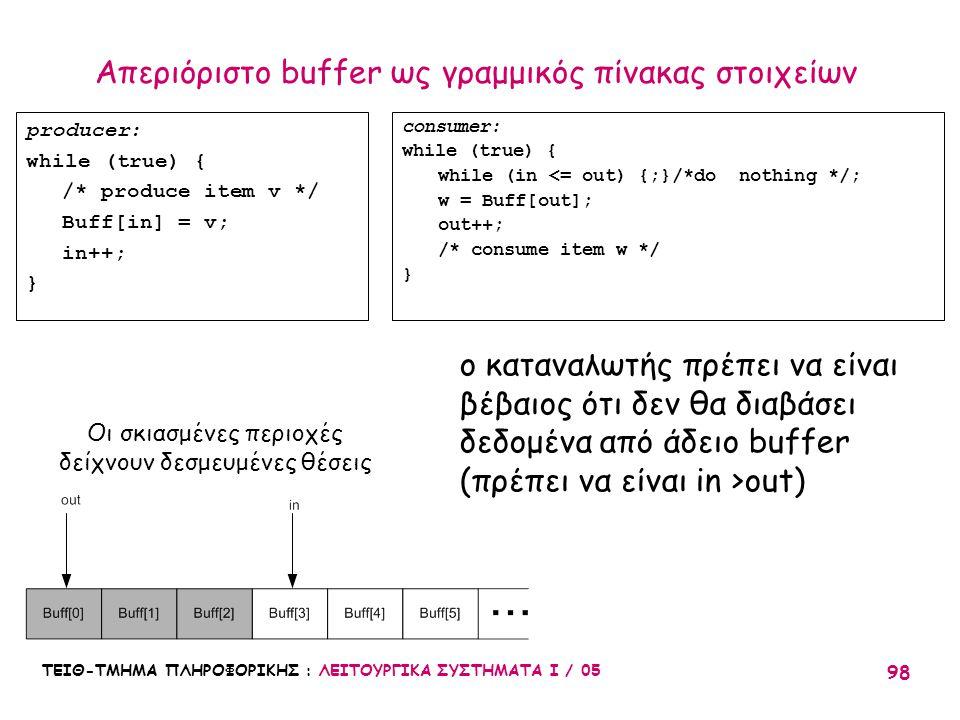 Απεριόριστο buffer ως γραμμικός πίνακας στοιχείων