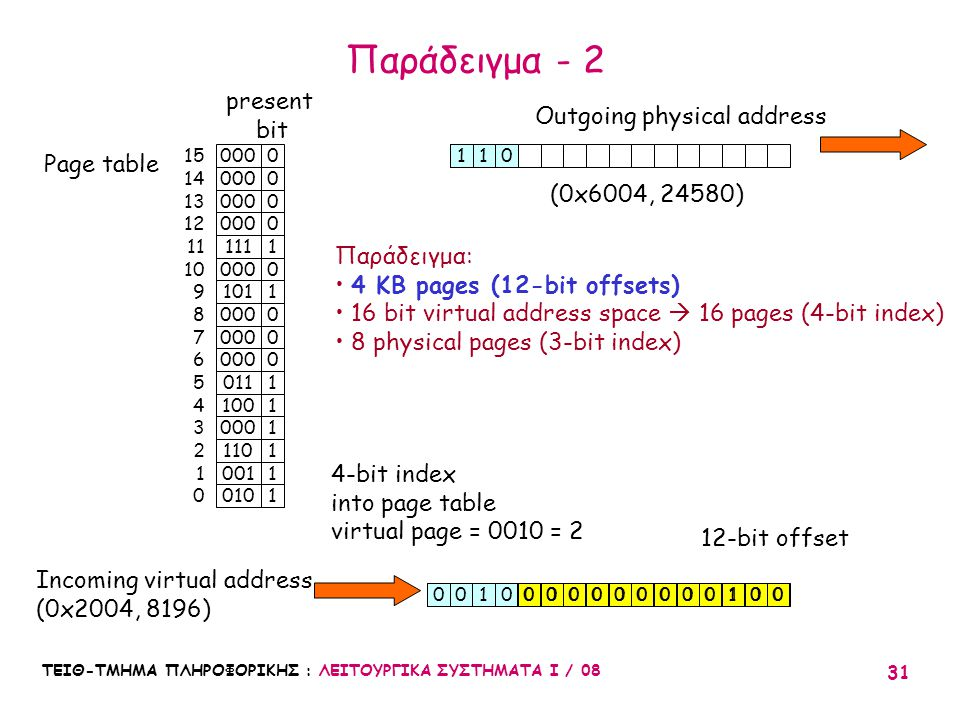Παράδειγμα - 2 present Outgoing physical address bit Page table