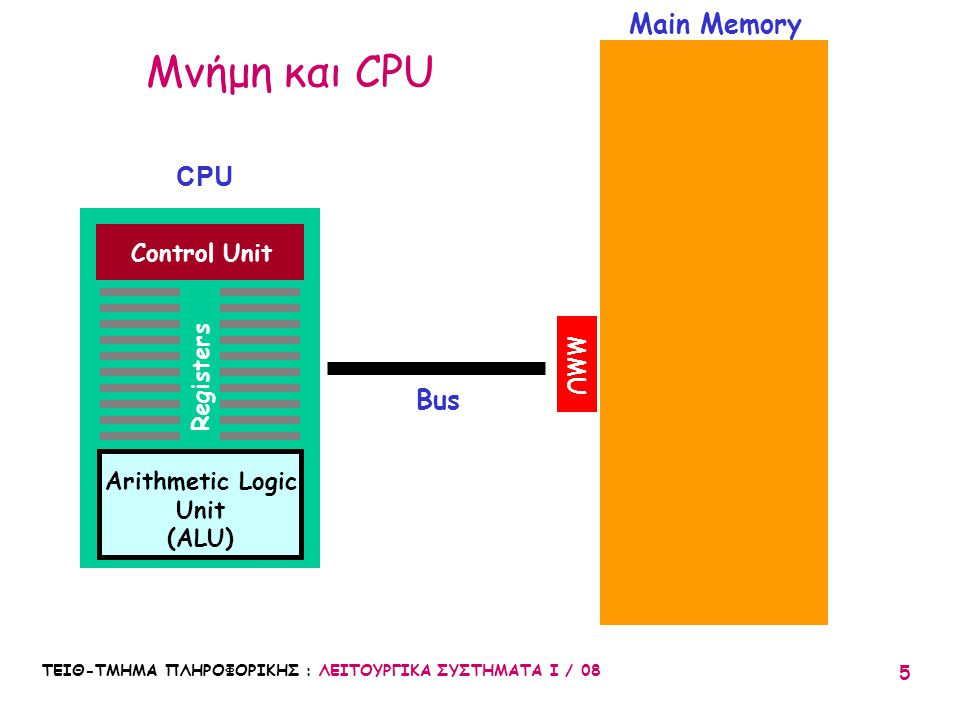 Μνήμη και CPU Main Memory CPU Bus Control Unit Registers MMU