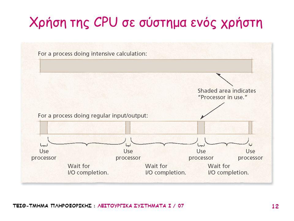 Χρήση της CPU σε σύστημα ενός χρήστη