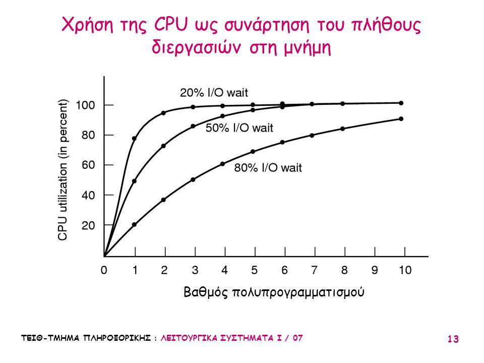 Χρήση της CPU ως συνάρτηση του πλήθους διεργασιών στη μνήμη