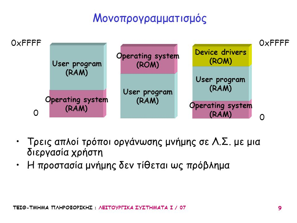 Operating system (RAM) Operating system (ROM)