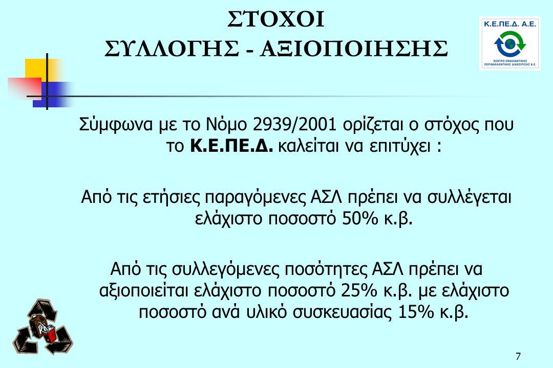 ΣΤΟΧΟΙ ΣΥΛΛΟΓΗΣ - ΑΞΙΟΠΟΙΗΣΗΣ