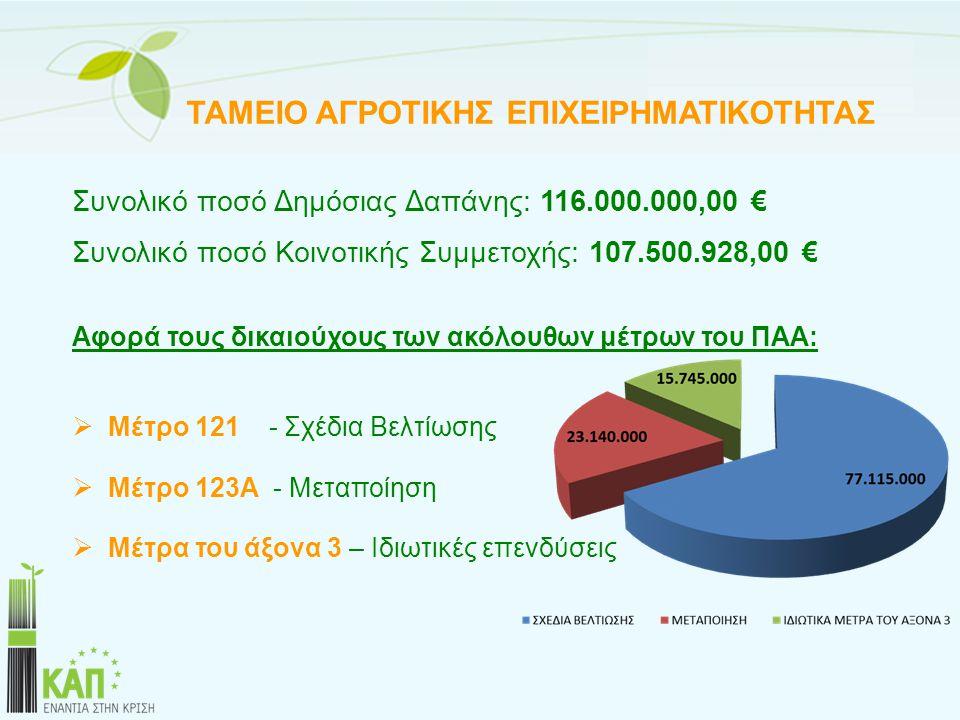 Συνολικό ποσό Δημόσιας Δαπάνης: 116.000.000,00 €