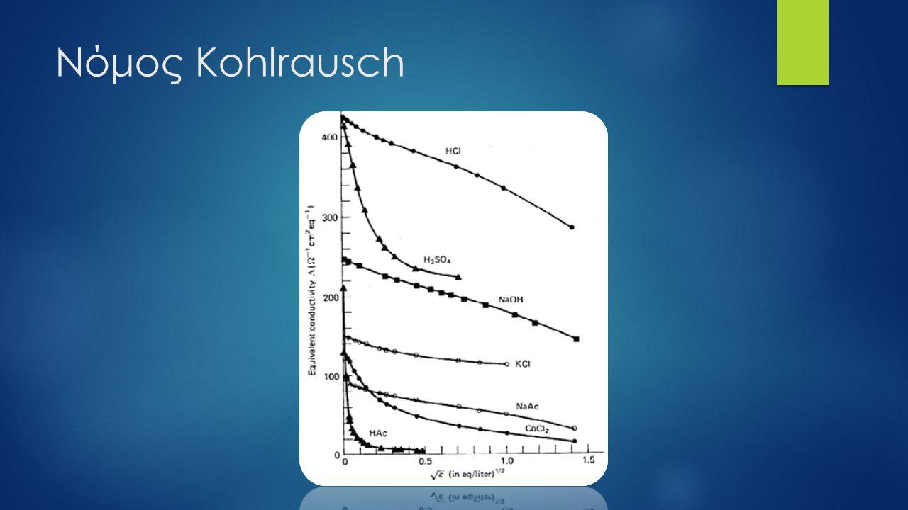 Νόμος Kohlrausch