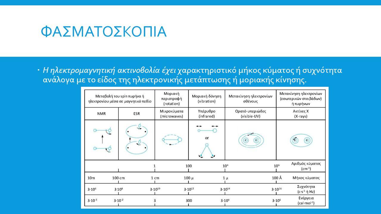 Φασματοσκοπια