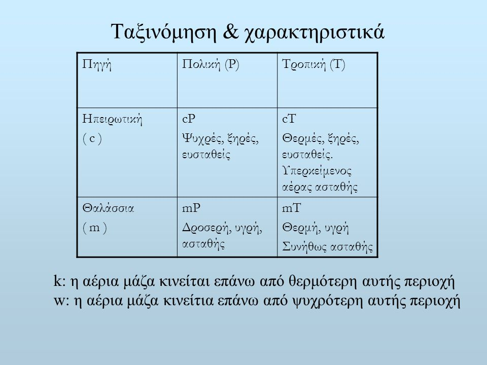 Ταξινόμηση & χαρακτηριστικά