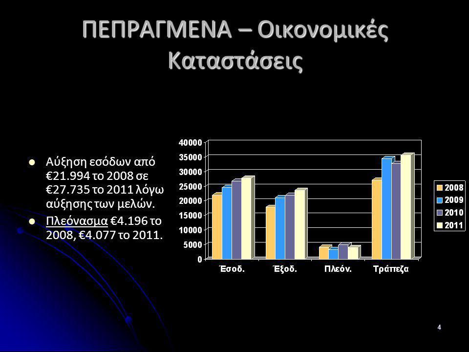 ΠΕΠΡΑΓΜΕΝΑ – Οικονομικές Καταστάσεις
