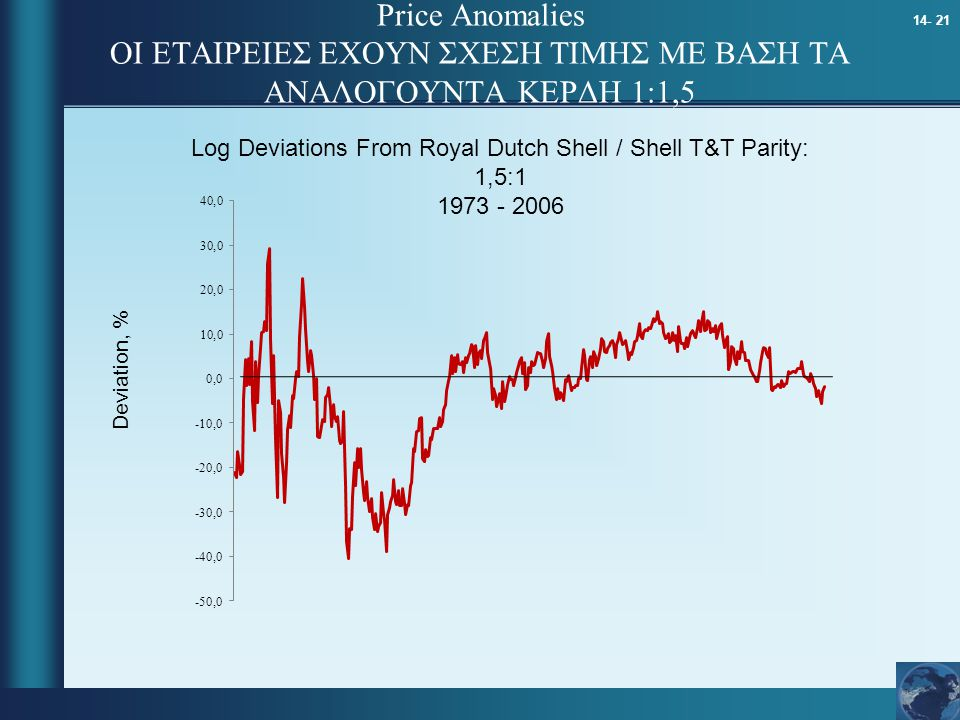 Log Deviations From Royal Dutch Shell / Shell T&T Parity: 1,5:1