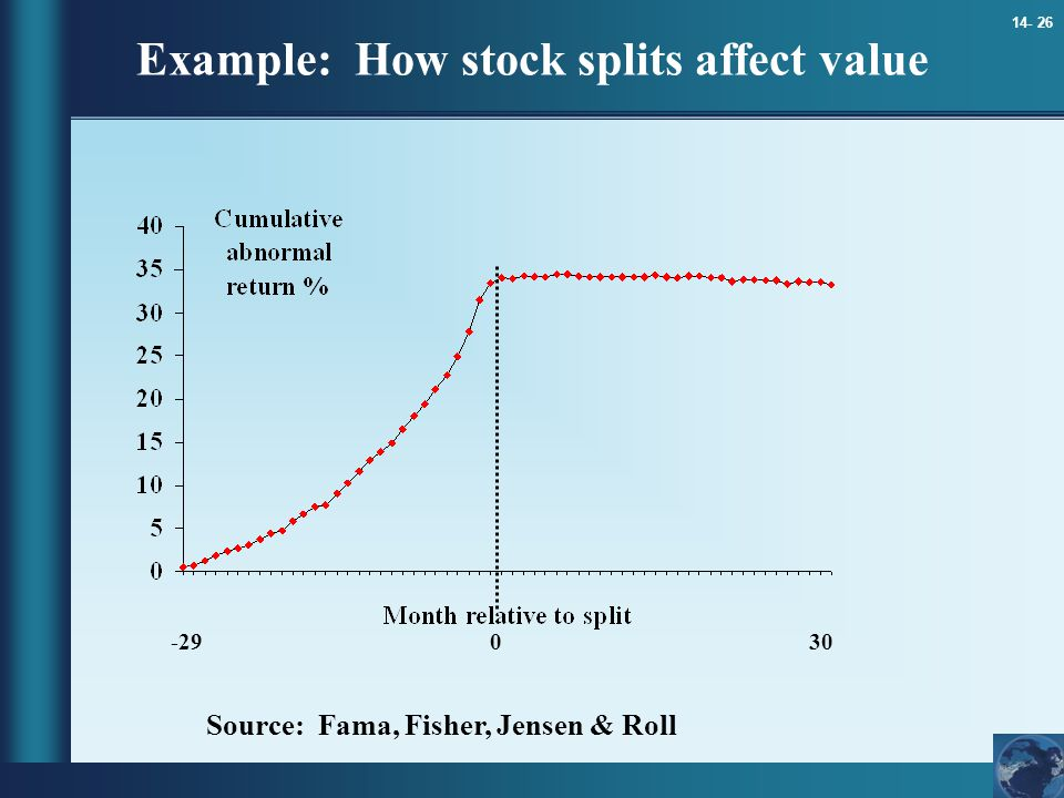 Example: How stock splits affect value