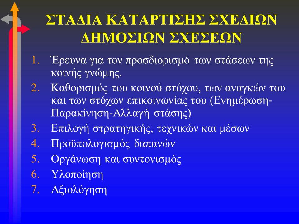 ΣΤΑΔΙΑ ΚΑΤΑΡΤΙΣΗΣ ΣΧΕΔΙΩΝ ΔΗΜΟΣΙΩΝ ΣΧΕΣΕΩΝ