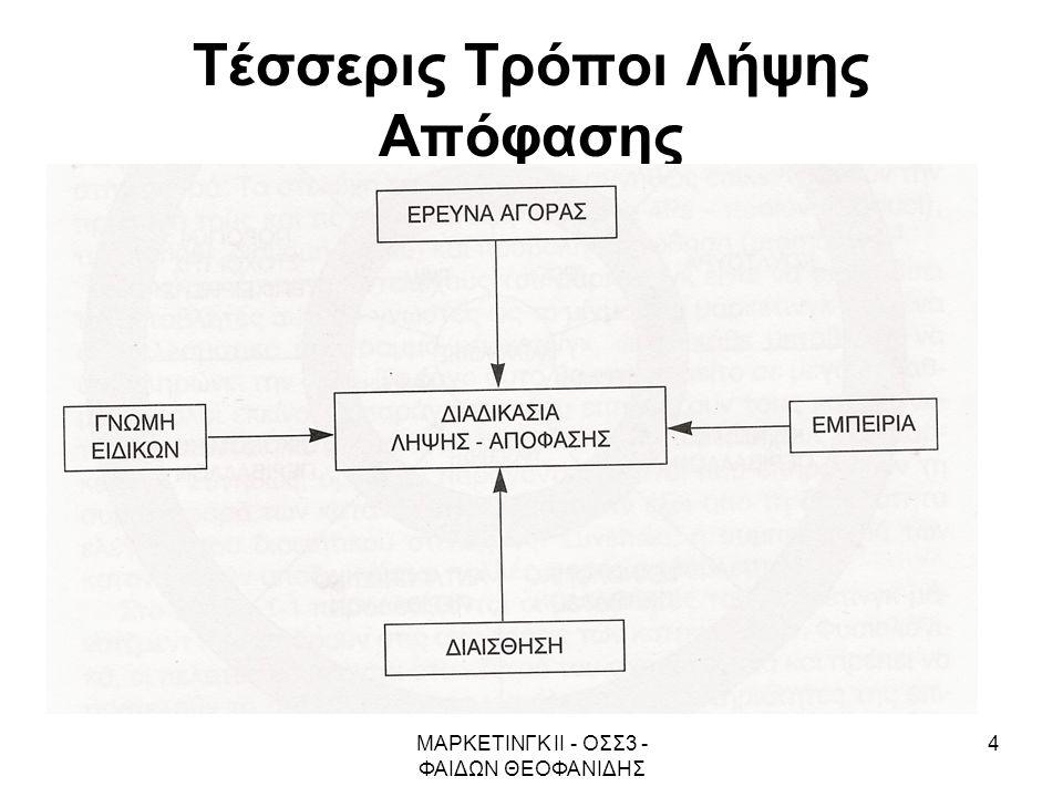 Τέσσερις Τρόποι Λήψης Απόφασης