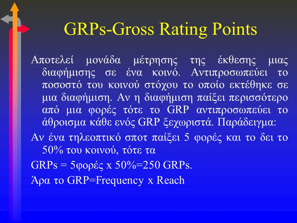 GRPs-Gross Rating Points