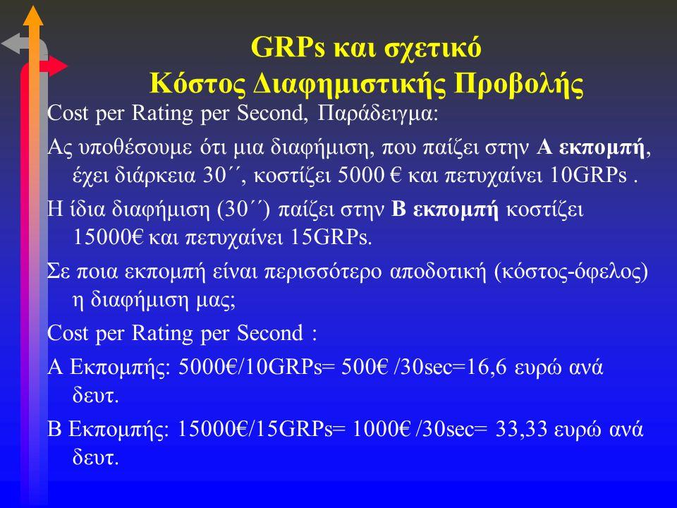 GRPs και σχετικό Κόστος Διαφημιστικής Προβολής