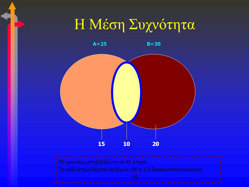 Η Μέση Συχνότητα Α=25. Β=30. 15. 10. 20. 55 κρούσεις μεταβιβάζονται σε 45 άτομα.