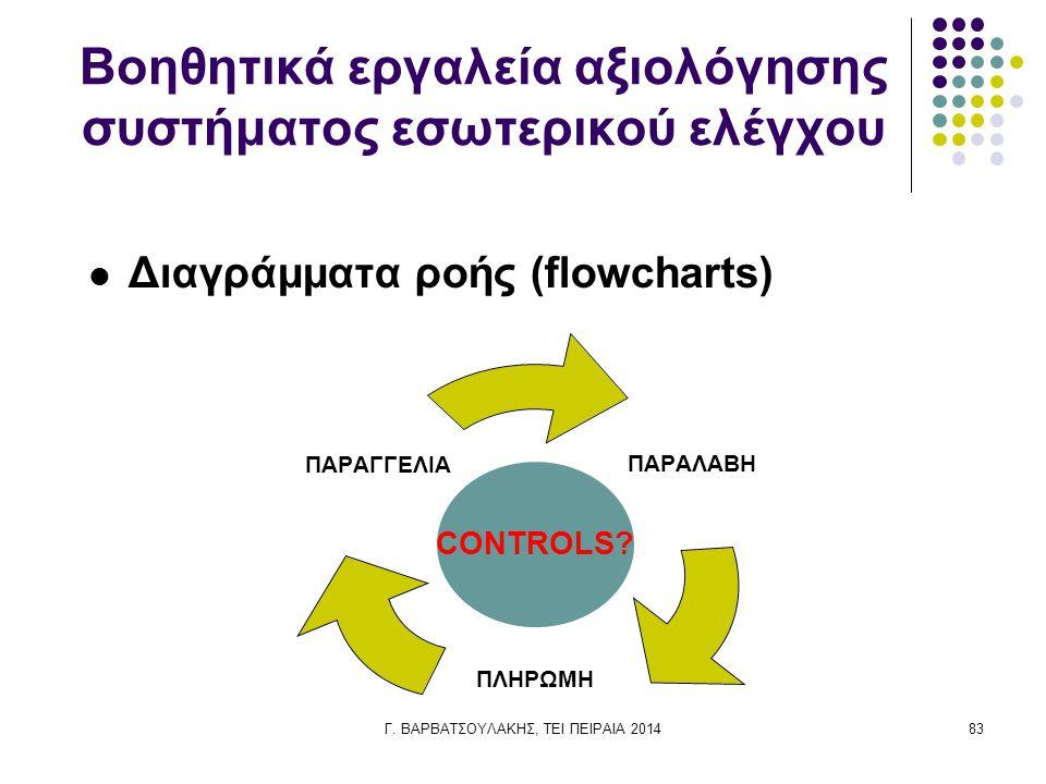 Βοηθητικά εργαλεία αξιολόγησης συστήματος εσωτερικού ελέγχου