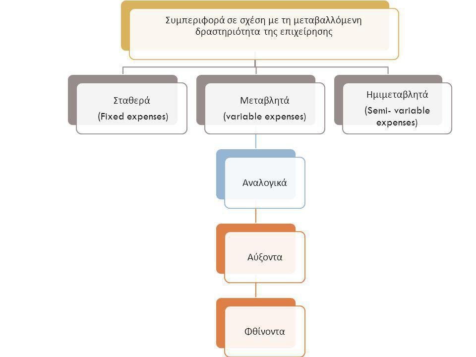 Συμπεριφορά σε σχέση με τη μεταβαλλόμενη δραστηριότητα της επιχείρησης