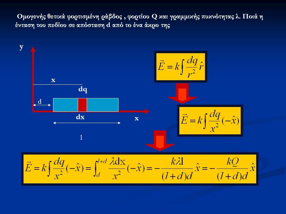 Oμογενής θετικά φορτισμένη ράβδος , φορτίου Q και γραμμικής πυκνότητας λ. Ποιά η ένταση του πεδίου σε απόσταση d από το ένα άκρο της