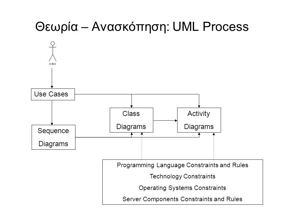 Θεωρία – Ανασκόπηση: UML Process