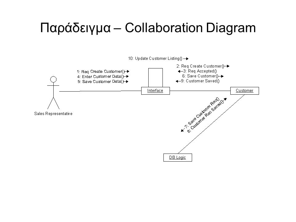 Παράδειγμα – Collaboration Diagram