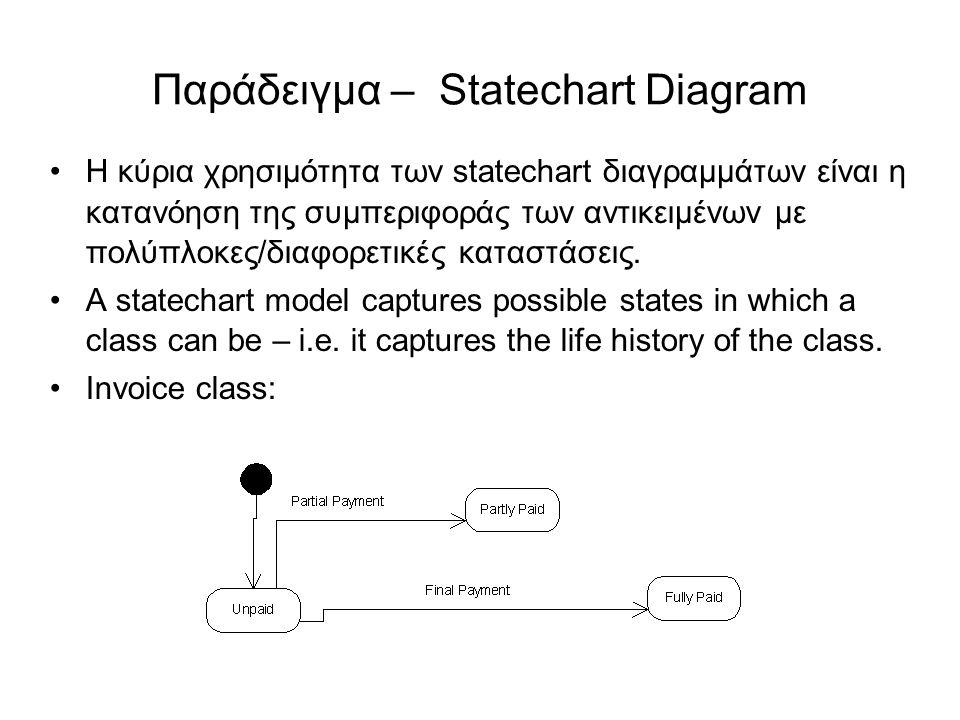 Παράδειγμα – Statechart Diagram