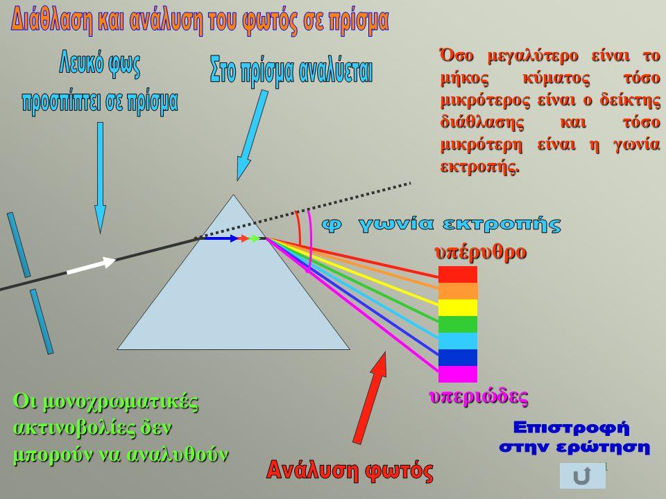 Διάθλαση και ανάλυση του φωτός σε πρίσμα