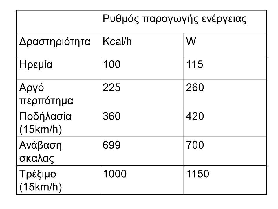 Ρυθμός παραγωγής ενέργειας