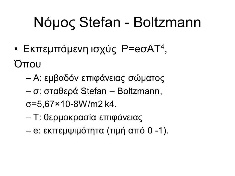 Νόμος Stefan - Boltzmann