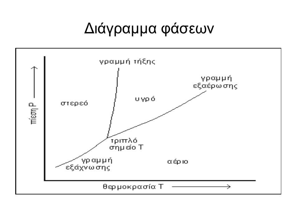 Διάγραμμα φάσεων