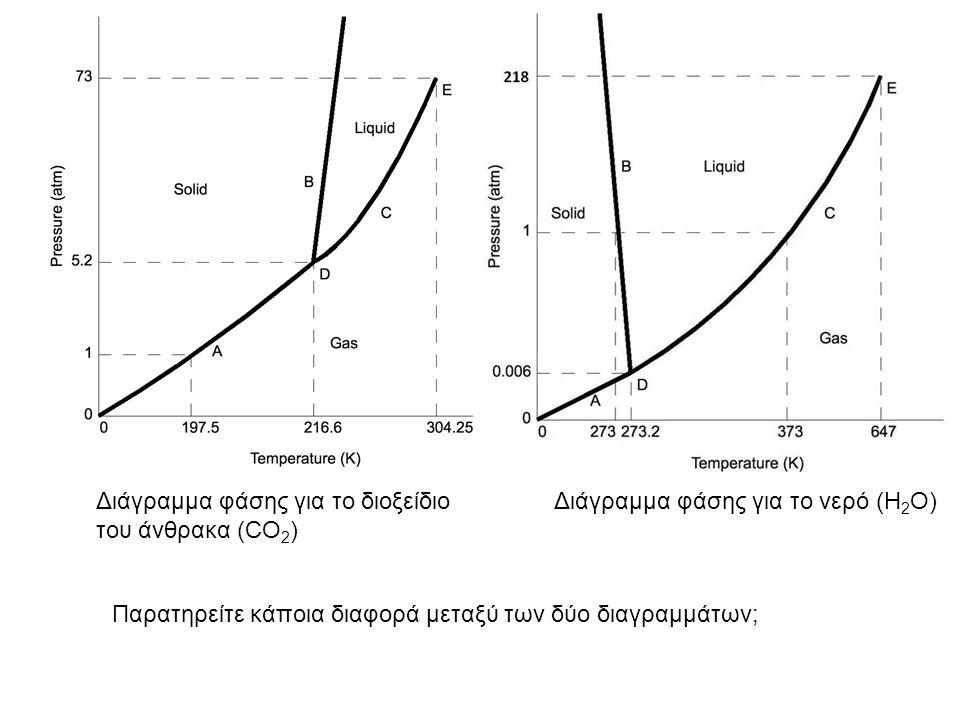 Διάγραμμα φάσης για το διοξείδιο του άνθρακα (CO2)