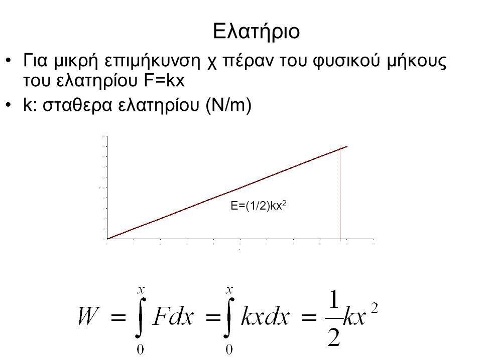 Ελατήριο Για μικρή επιμήκυνση χ πέραν του φυσικού μήκους του ελατηρίου F=kx. k: σταθερα ελατηρίου (N/m)